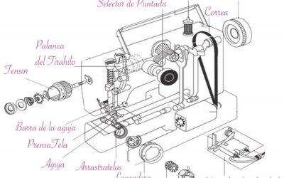 Como Enhebrar una Máquina de Coser